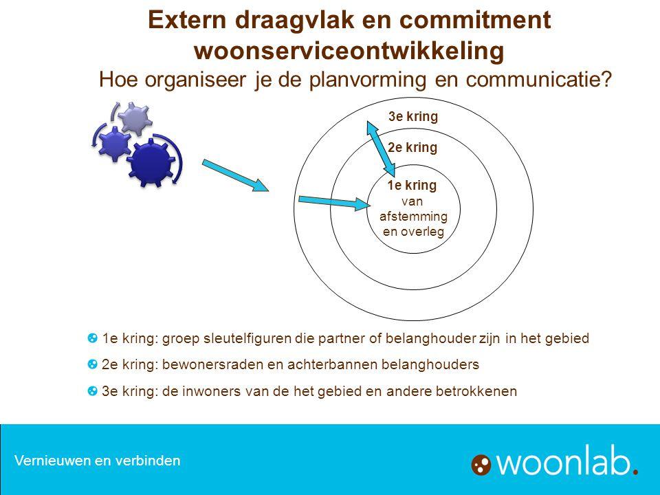 Extern draagvlak en commitment woonserviceontwikkeling Hoe organiseer je de planvorming en communicatie? 1e kring: groep sleutelfiguren die partner of