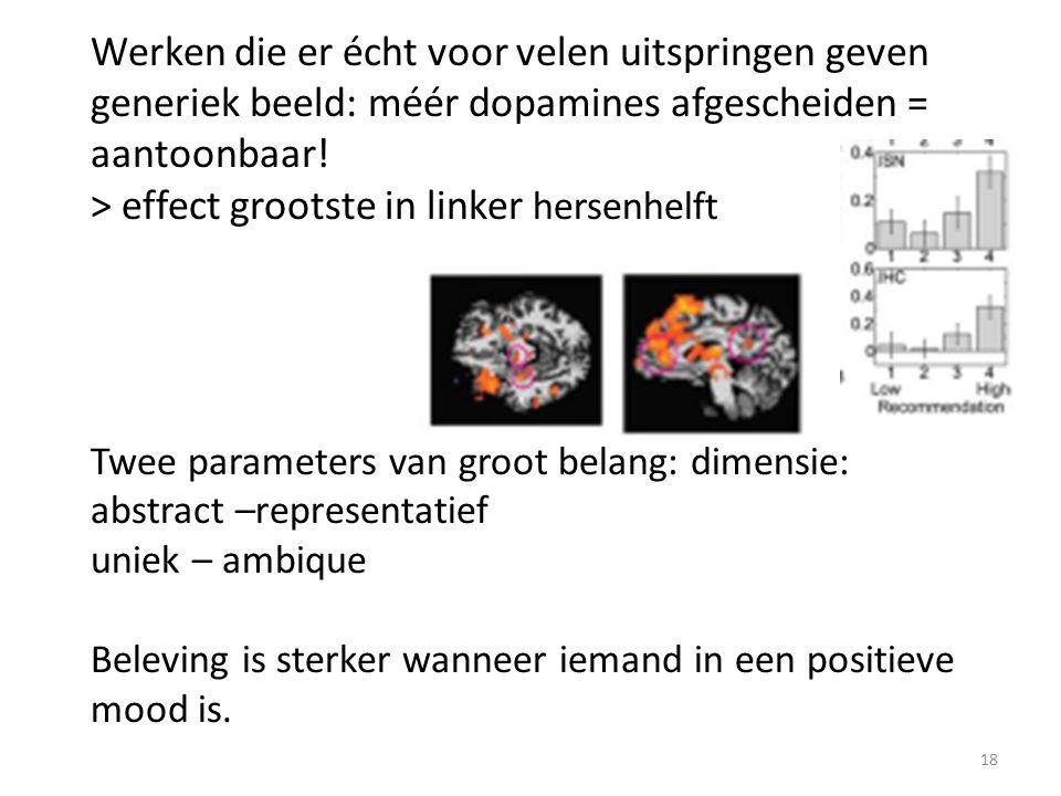 Werken die er écht voor velen uitspringen geven generiek beeld: méér dopamines afgescheiden = aantoonbaar! > effect grootste in linker hersenhelft Twe