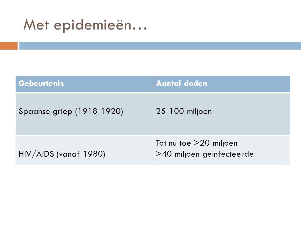 Met epidemieën… GebeurtenisAantal doden Spaanse griep (1918-1920)25-100 miljoen HIV/AIDS (vanaf 1980) Tot nu toe >20 miljoen >40 miljoen geïnfecteerde