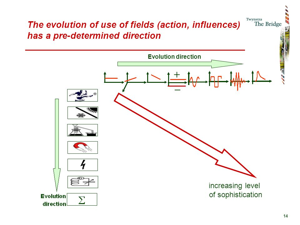 14 The evolution of use of fields (action, influences) has a pre-determined direction Evolution direction increasing level of sophistication