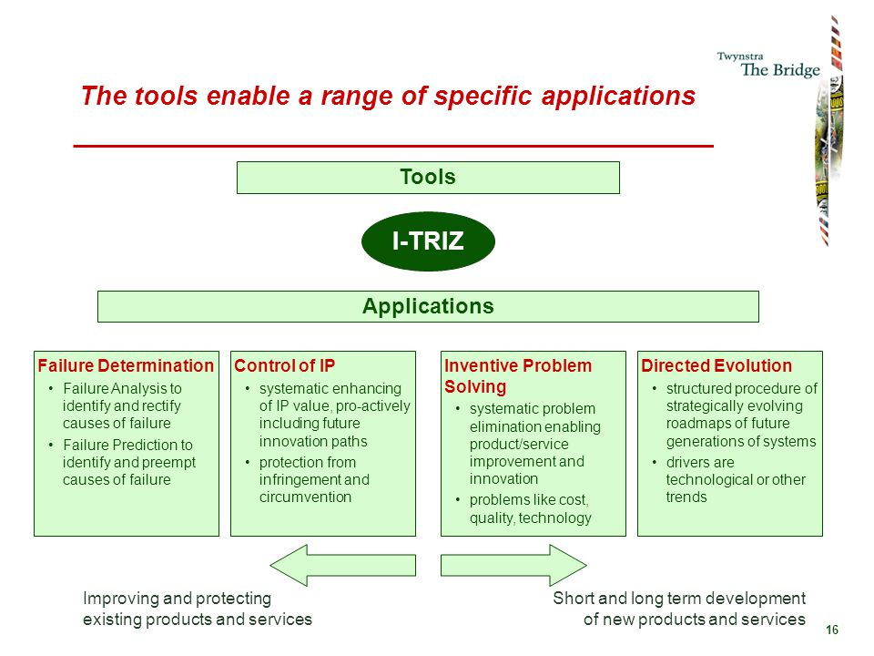 16 The tools enable a range of specific applications I-TRIZ Applications Tools Failure Determination Failure Analysis to identify and rectify causes o