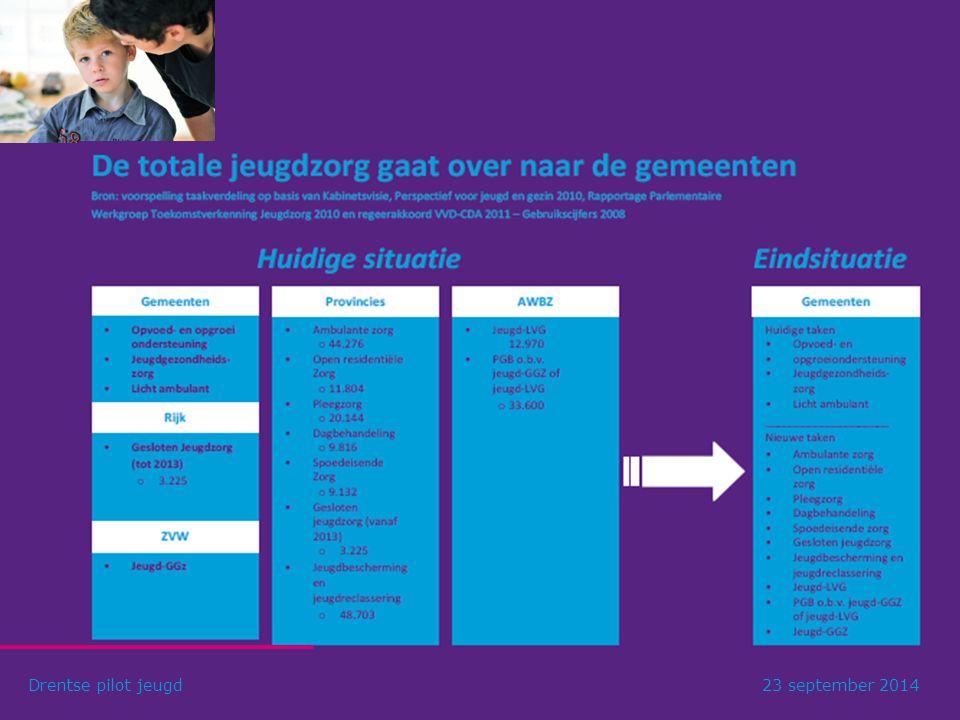 Landelijke knelpunten wet op de Jeugdzorg (2005) Drentse pilot jeugd23 september 2014 Stijgende vraag naar (zware) zorgStijgende vraag naar (zware) zo