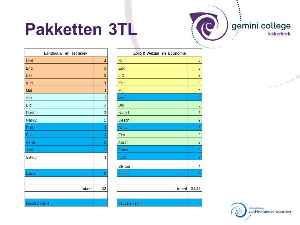 Pakketten 3TL Landbouw en TechniekZorg & Welzijn en Economie Ned4 4 Eng3 3 L.O.3 3 KV11 1 Mijl1 1 Wis3 3 Bio3 3 Nask13 3 Nask22Gesch2 Duits3 3 Eco3 3 Aardr2 2 LO22Frans3 SB-uur1 LO2 2 SB-uur1 keuze 8 6 totaal32totaal31/32 keuze 3 van 4 keuze 2 van 4