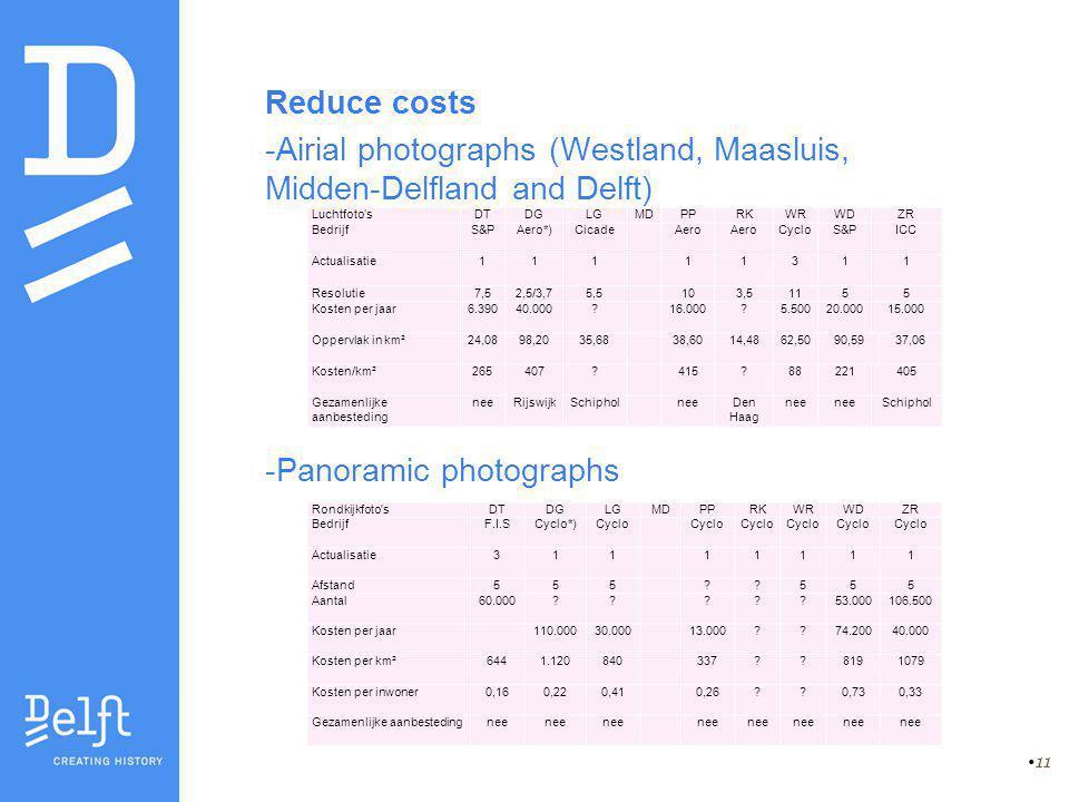 11 Reduce costs -Airial photographs (Westland, Maasluis, Midden-Delfland and Delft) -Panoramic photographs Rondkijkfoto sDTDGLGMDPPRKWRWDZR BedrijfF.I.SCyclo*)Cyclo Actualisatie311 11111 Afstand555 555 Aantal60.000 .
