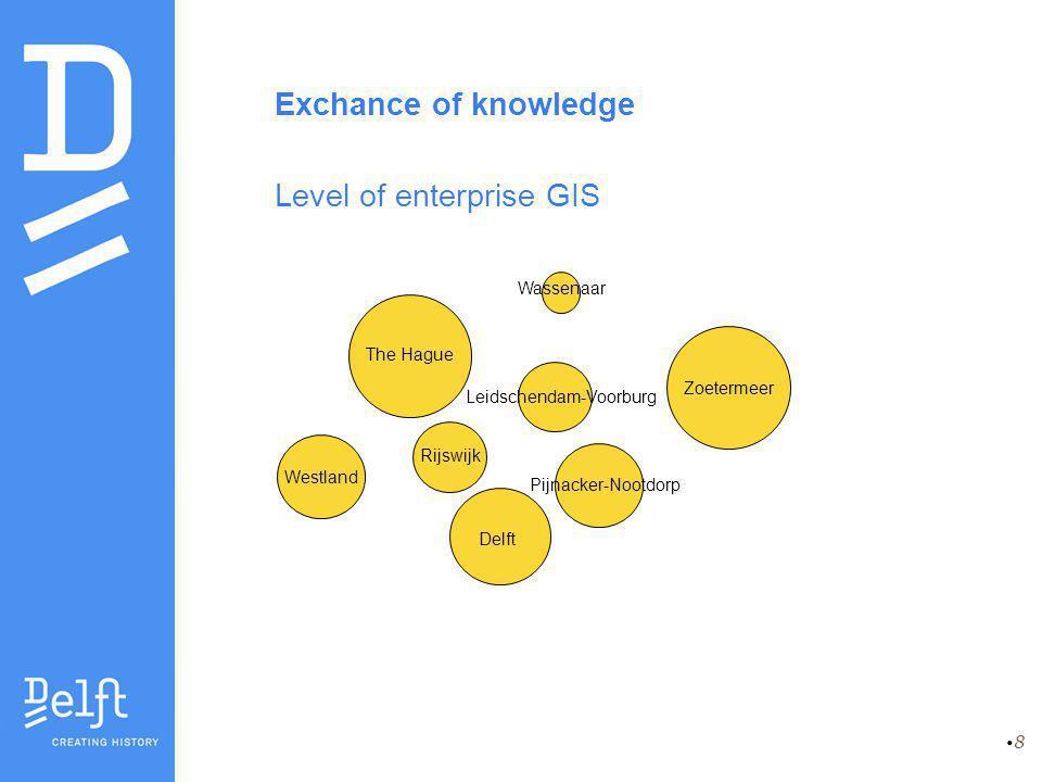 8 Exchance of knowledge Level of enterprise GIS Delft Leidschendam-Voorburg Pijnacker-Nootdorp Rijswijk Zoetermeer The Hague Westland Wassenaar