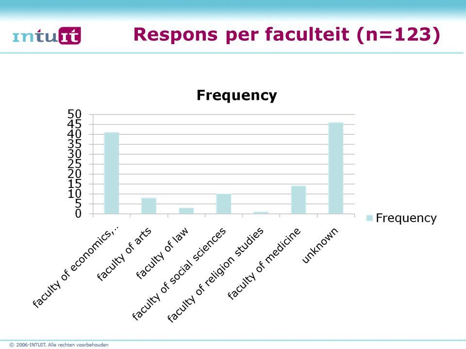 Respons per faculteit (n=123)