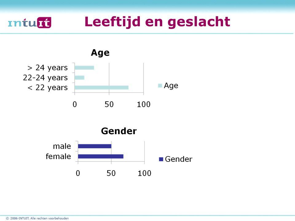 Leeftijd en geslacht