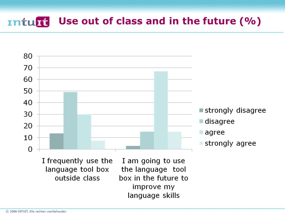 Use out of class and in the future (%)