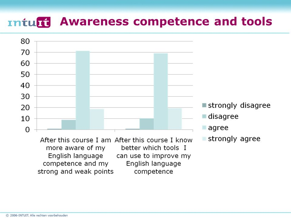 Awareness competence and tools