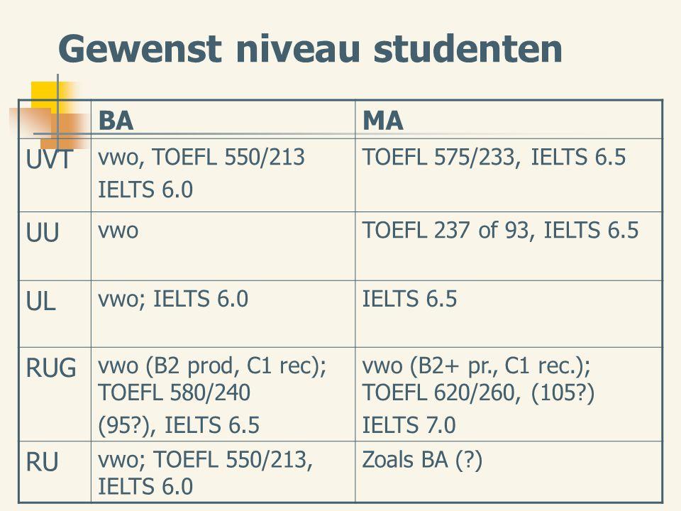 Gewenst niveau studenten BAMA UVT vwo, TOEFL 550/213 IELTS 6.0 TOEFL 575/233, IELTS 6.5 UU vwoTOEFL 237 of 93, IELTS 6.5 UL vwo; IELTS 6.0IELTS 6.5 RUG vwo (B2 prod, C1 rec); TOEFL 580/240 (95 ), IELTS 6.5 vwo (B2+ pr., C1 rec.); TOEFL 620/260, (105 ) IELTS 7.0 RU vwo; TOEFL 550/213, IELTS 6.0 Zoals BA ( )