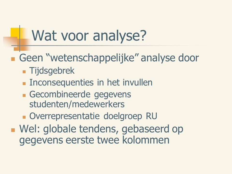 """Wat voor analyse? Geen """"wetenschappelijke"""" analyse door Tijdsgebrek Inconsequenties in het invullen Gecombineerde gegevens studenten/medewerkers Overr"""