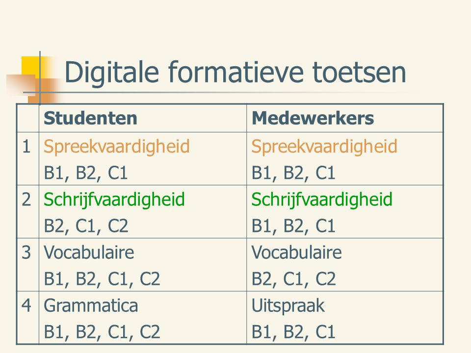 Digitale formatieve toetsen StudentenMedewerkers 1Spreekvaardigheid B1, B2, C1 Spreekvaardigheid B1, B2, C1 2Schrijfvaardigheid B2, C1, C2 Schrijfvaar