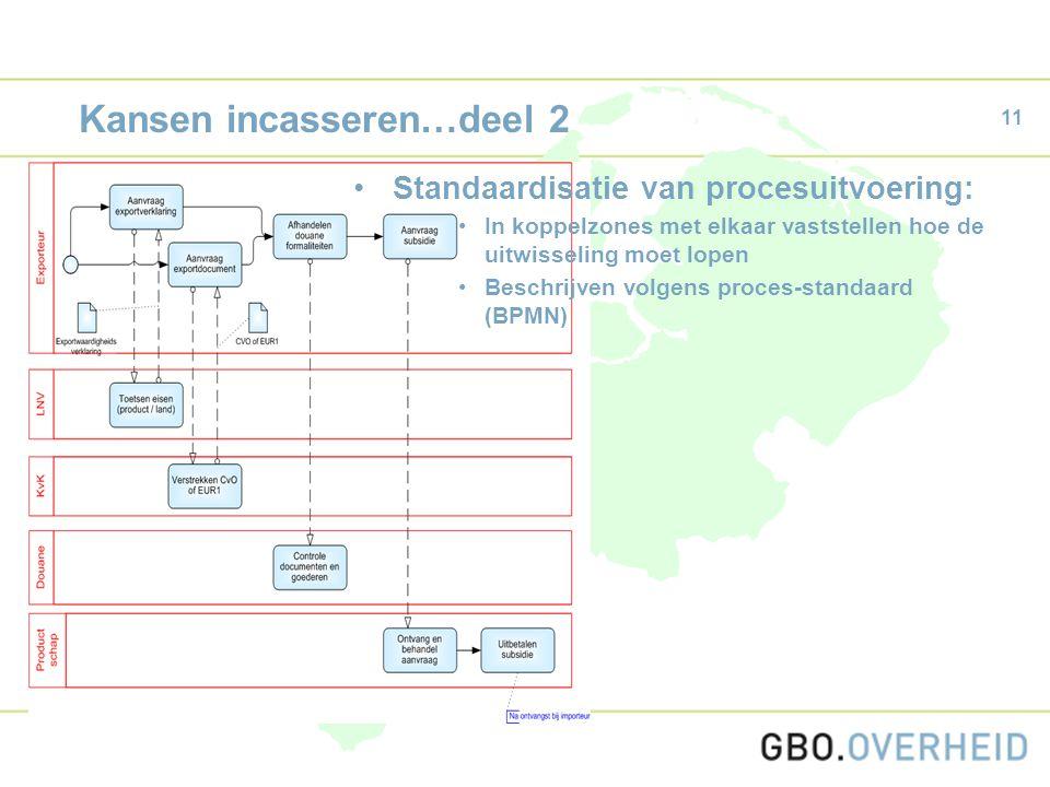 11 Kansen incasseren…deel 2 Standaardisatie van procesuitvoering: In koppelzones met elkaar vaststellen hoe de uitwisseling moet lopen Beschrijven volgens proces-standaard (BPMN)
