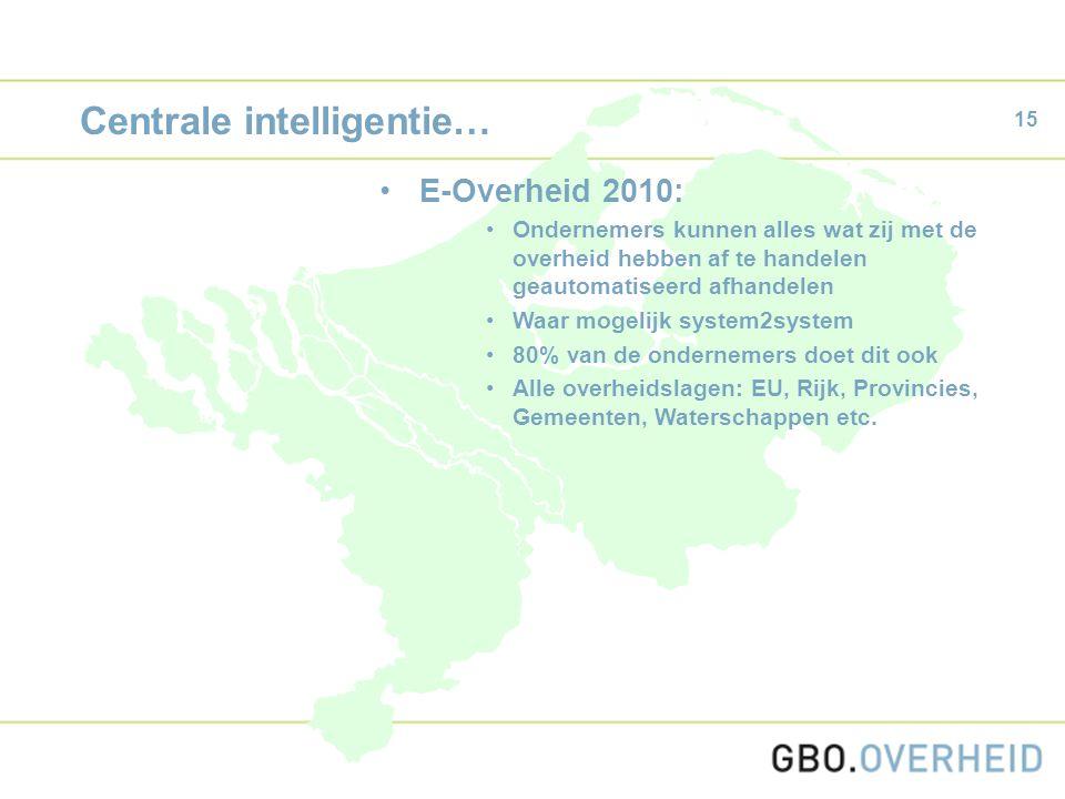 15 Centrale intelligentie… E-Overheid 2010: Ondernemers kunnen alles wat zij met de overheid hebben af te handelen geautomatiseerd afhandelen Waar mogelijk system2system 80% van de ondernemers doet dit ook Alle overheidslagen: EU, Rijk, Provincies, Gemeenten, Waterschappen etc.