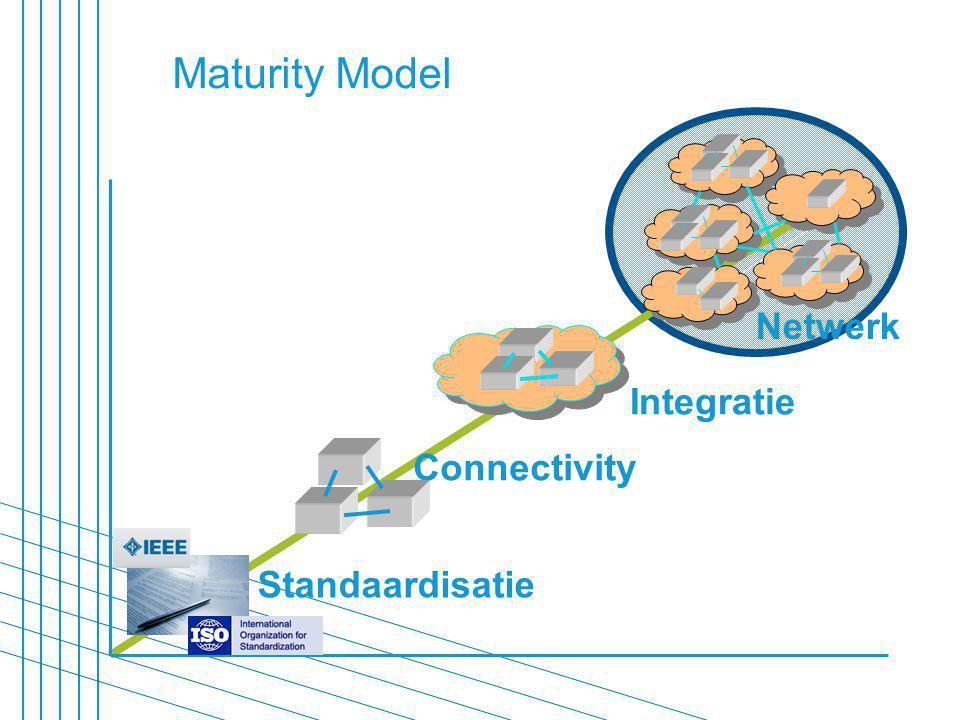 Maturity Model Connectivity Integratie Netwerk Standaardisatie