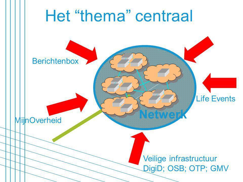 MijnOverheid Life Events Veilige infrastructuur DigiD; OSB; OTP; GMV Berichtenbox Netwerk Het thema centraal