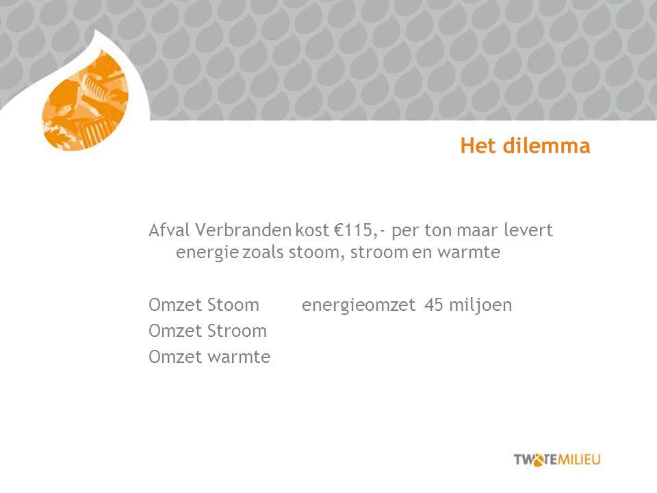 Het dilemma Afval Verbranden kost €115,- per ton maar levert energie zoals stoom, stroom en warmte Omzet Stoom energieomzet 45 miljoen Omzet Stroom Omzet warmte