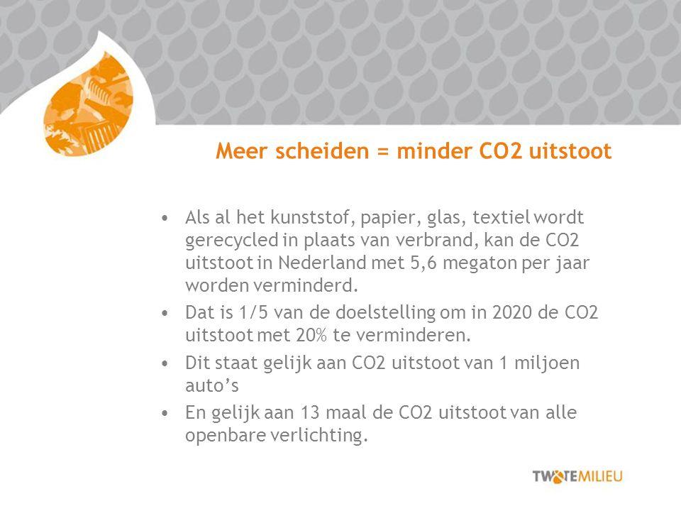 Meer scheiden = minder CO2 uitstoot Als al het kunststof, papier, glas, textiel wordt gerecycled in plaats van verbrand, kan de CO2 uitstoot in Nederland met 5,6 megaton per jaar worden verminderd.