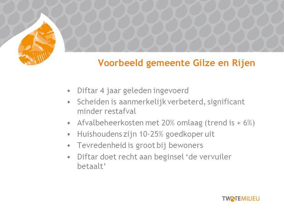 Voorbeeld gemeente Gilze en Rijen Diftar 4 jaar geleden ingevoerd Scheiden is aanmerkelijk verbeterd, significant minder restafval Afvalbeheerkosten met 20% omlaag (trend is + 6%) Huishoudens zijn 10-25% goedkoper uit Tevredenheid is groot bij bewoners Diftar doet recht aan beginsel 'de vervuiler betaalt'