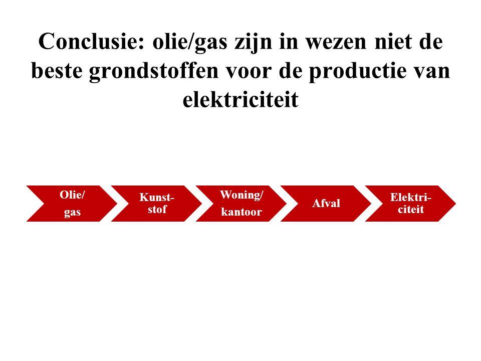 Conclusie: olie/gas zijn in wezen niet de beste grondstoffen voor de productie van elektriciteit Olie/ gas Kunst- stof Woning/ kantoor Afval Elektri-