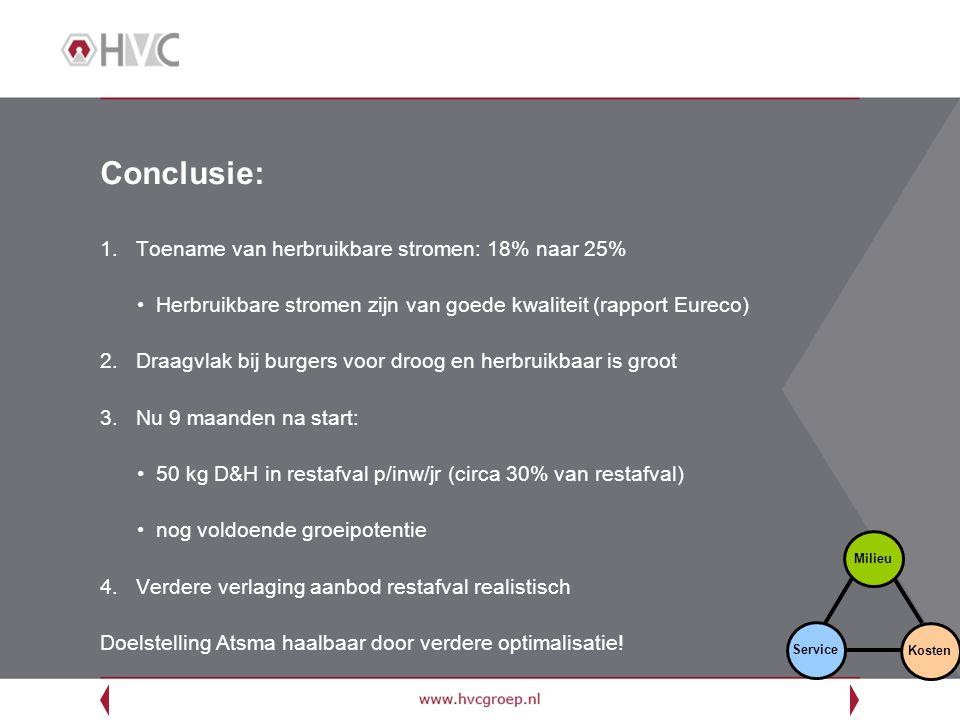 Conclusie: 1.Toename van herbruikbare stromen: 18% naar 25% Herbruikbare stromen zijn van goede kwaliteit (rapport Eureco) 2.Draagvlak bij burgers voo