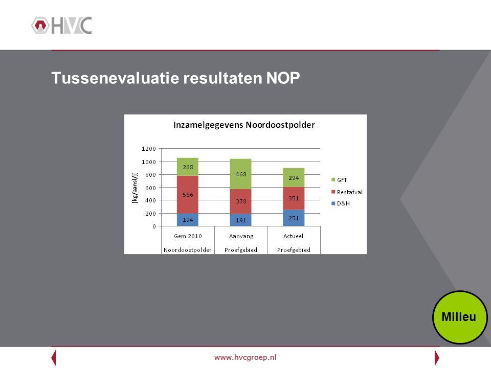 Tussenevaluatie resultaten NOP Milieu