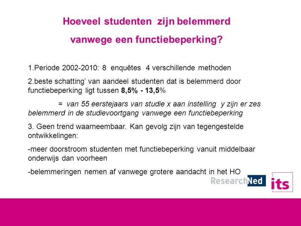 Hoeveel studenten zijn belemmerd vanwege een functiebeperking.