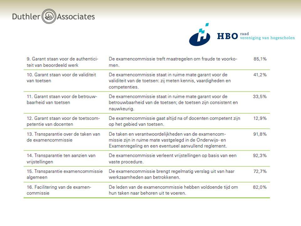 Context examencommissies  Alternatieve afstudeerroutes  Onderzoeken Inspectie  Wet versterking besturing  Verwachtingen