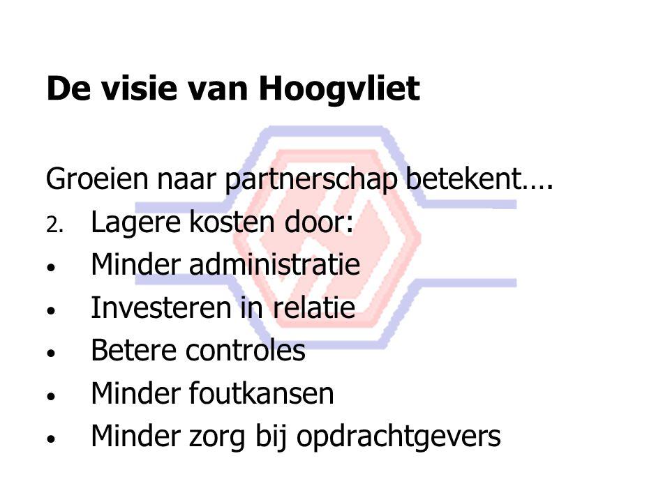 De visie van Hoogvliet Groeien naar partnerschap betekent….