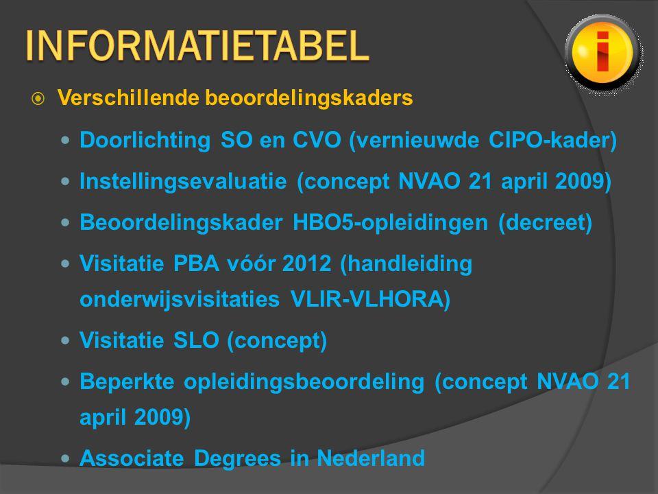  Verschillende beoordelingskaders Doorlichting SO en CVO (vernieuwde CIPO-kader) Instellingsevaluatie (concept NVAO 21 april 2009) Beoordelingskader