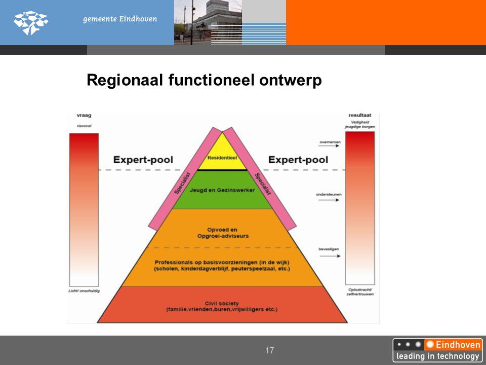 17 Regionaal functioneel ontwerp
