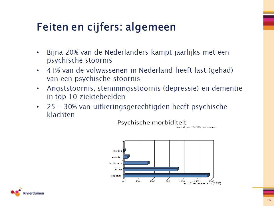 16 Feiten en cijfers: algemeen Bijna 20% van de Nederlanders kampt jaarlijks met een psychische stoornis 41% van de volwassenen in Nederland heeft las