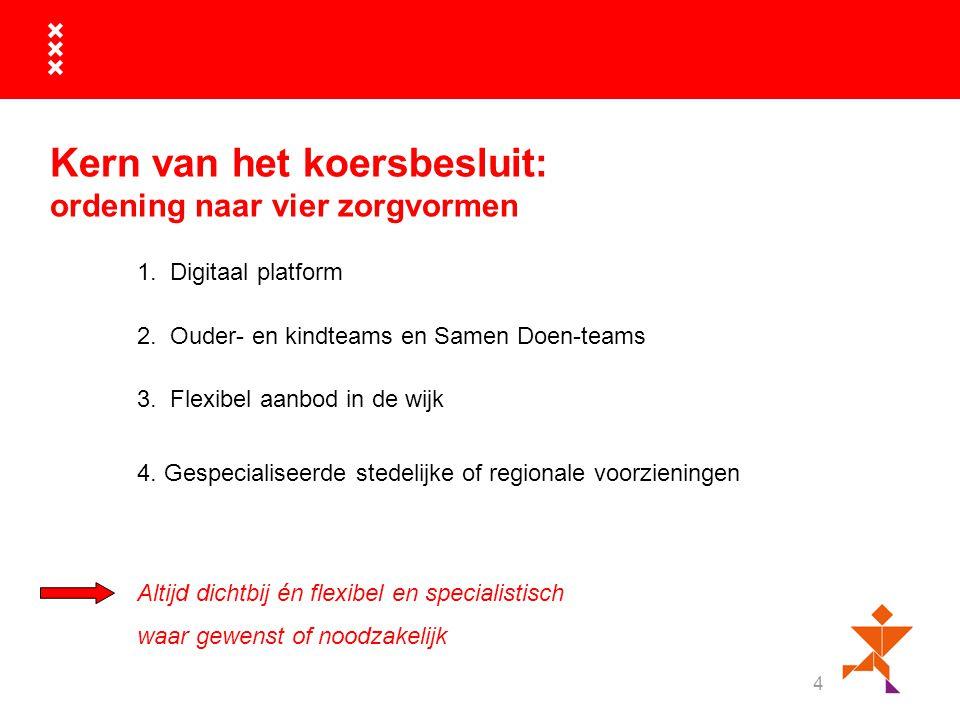 Kern van het koersbesluit: ordening naar vier zorgvormen 4 1. Digitaal platform 2. Ouder- en kindteams en Samen Doen-teams 3. Flexibel aanbod in de wi