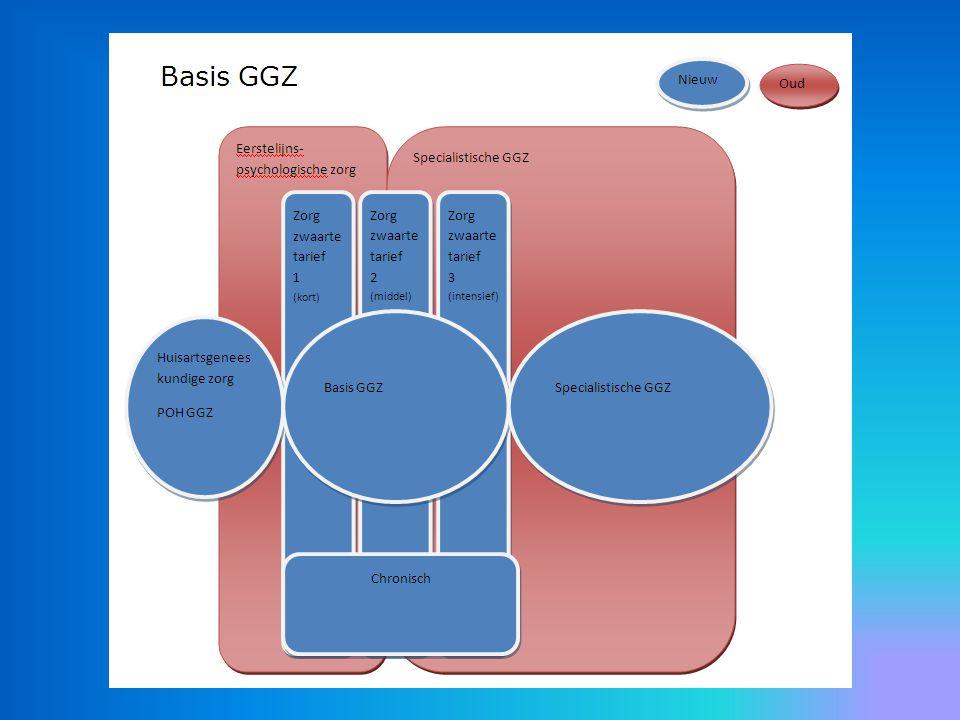 Inkoop per 2014 Afspraak Bestuurlijk Akkoord: verzekeraars nemen in polissen op dat de Basis GGZ en de gespecialiseerde tweedelijn alleen via de huisarts toegankelijk is.