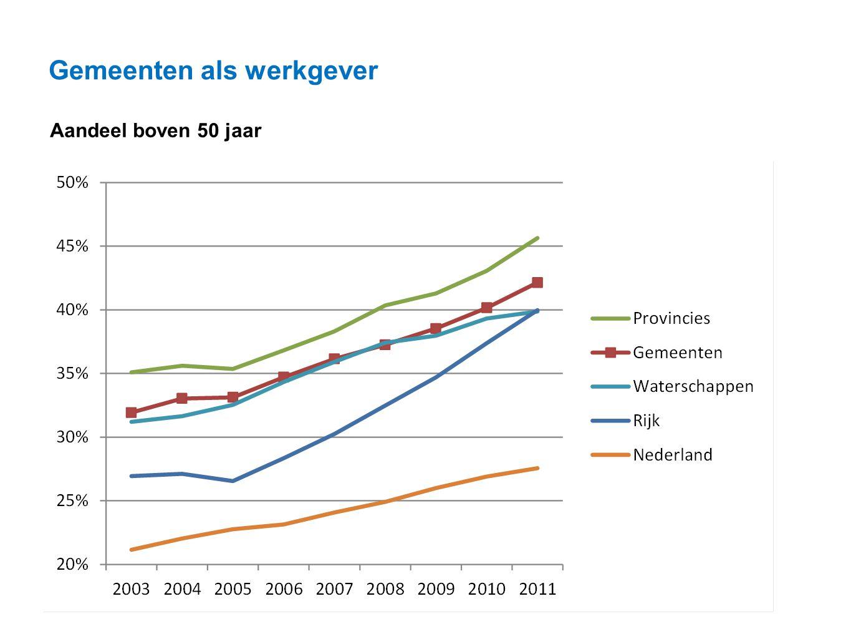 Datum 25.11.2008 Gemeenten als werkgever Aandeel boven 50 jaar