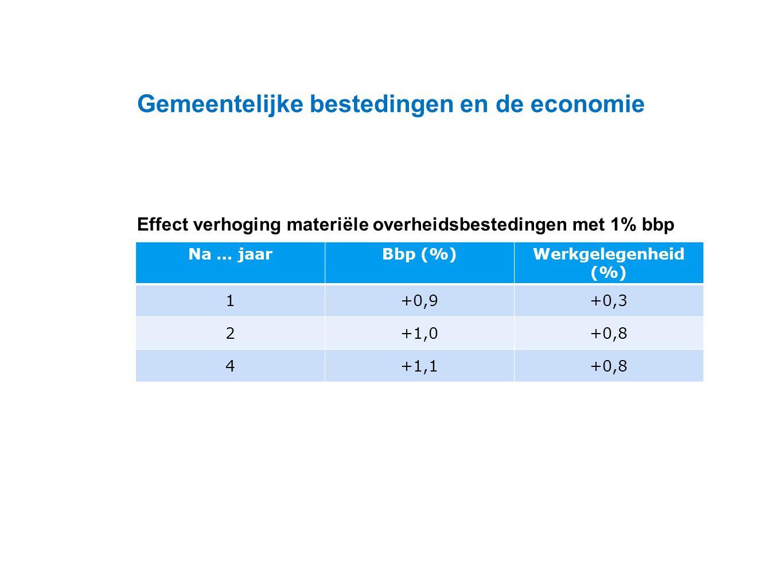 Datum 25.11.2008 Effect verhoging materiële overheidsbestedingen met 1% bbp Gemeentelijke bestedingen en de economie Na … jaarBbp (%)Werkgelegenheid (%) 1+0,9+0,3 2+1,0+0,8 4+1,1+0,8