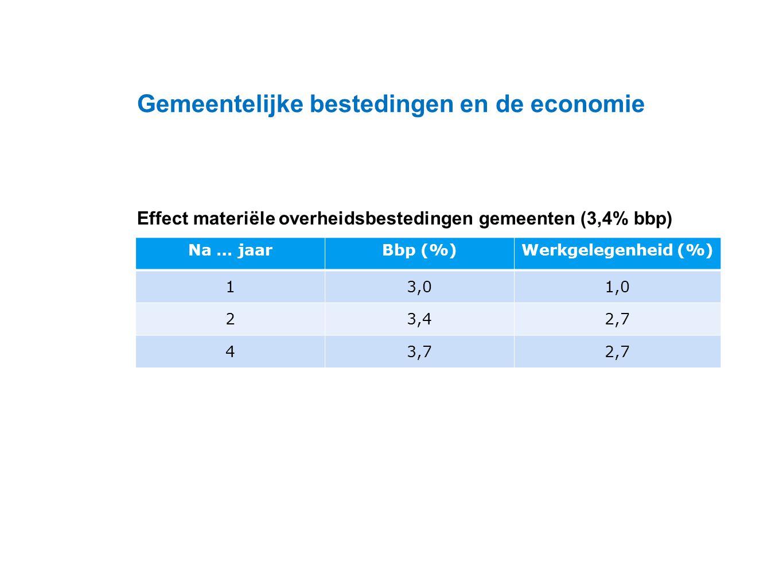 Datum 25.11.2008 Effect materiële overheidsbestedingen gemeenten (3,4% bbp) Gemeentelijke bestedingen en de economie Na … jaarBbp (%)Werkgelegenheid (%) 13,01,0 23,42,7 43,72,7