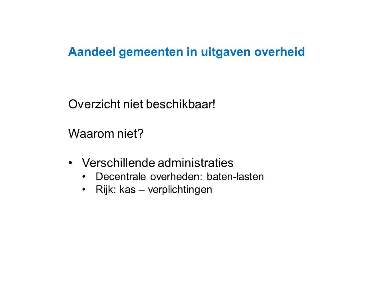 Datum 25.11.2008 Aandeel gemeenten in uitgaven overheid Overzicht niet beschikbaar.