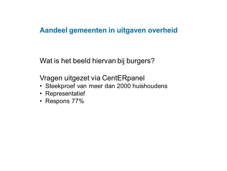 Datum 25.11.2008 Aandeel gemeenten in uitgaven overheid Wat is het beeld hiervan bij burgers.