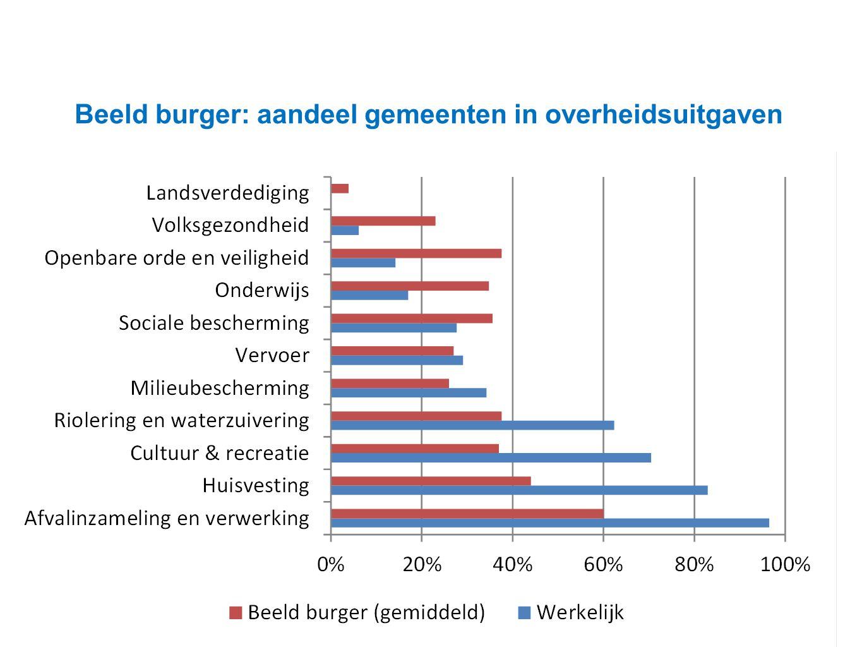 Datum 25.11.2008 Beeld burger: aandeel gemeenten in overheidsuitgaven