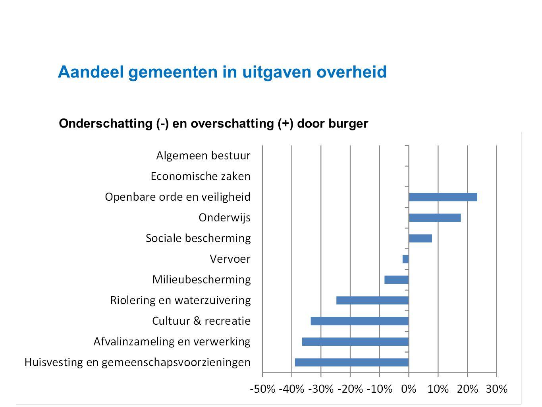 Datum 25.11.2008 Aandeel gemeenten in uitgaven overheid Onderschatting (-) en overschatting (+) door burger