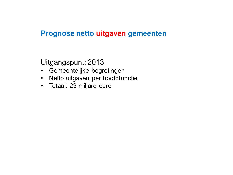 Datum 25.11.2008 Prognose netto uitgaven gemeenten Uitgangspunt: 2013 Gemeentelijke begrotingen Netto uitgaven per hoofdfunctie Totaal: 23 miljard euro