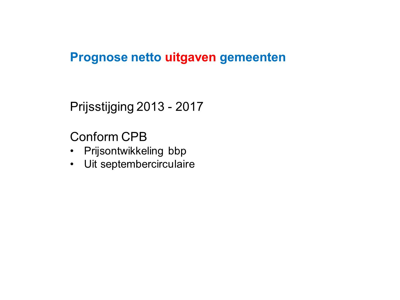 Datum 25.11.2008 Prognose netto uitgaven gemeenten Prijsstijging 2013 - 2017 Conform CPB Prijsontwikkeling bbp Uit septembercirculaire