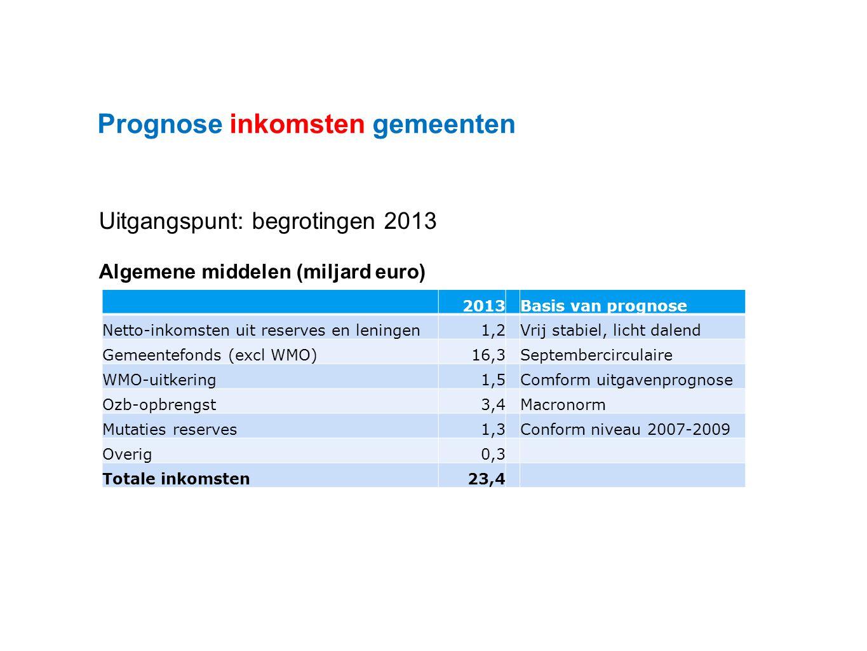 Datum 25.11.2008 Prognose inkomsten gemeenten 2013Basis van prognose Netto-inkomsten uit reserves en leningen1,2Vrij stabiel, licht dalend Gemeentefonds (excl WMO)16,3Septembercirculaire WMO-uitkering1,5Comform uitgavenprognose Ozb-opbrengst3,4Macronorm Mutaties reserves1,3Conform niveau 2007-2009 Overig0,3 Totale inkomsten23,4 Uitgangspunt: begrotingen 2013 Algemene middelen (miljard euro)