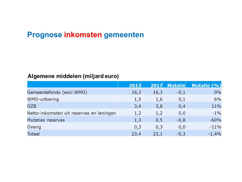 Datum 25.11.2008 Prognose inkomsten gemeenten 20132017MutatieMutatie (%) Gemeentefonds (excl WMO)16,3 -0,10% WMO-uitkering1,51,60,16% OZB3,43,80,411% Netto-inkomsten uit reserves en leningen1,2 0,0-1% Mutaties reserves1,30,5-0,8-60% Overig0,3 0,0-11% Totaal23,423,1-0,3-1,4% Algemene middelen (miljard euro)