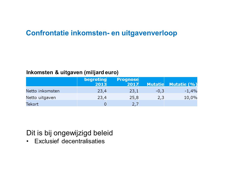 Datum 25.11.2008 Inkomsten & uitgaven (miljard euro) Dit is bij ongewijzigd beleid Exclusief decentralisaties Confrontatie inkomsten- en uitgavenverloop begroting 2013 Prognose 2017MutatieMutatie (%) Netto inkomsten23,423,1-0,3-1,4% Netto uitgaven23,425,82,310,0% Tekort02,7