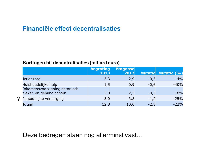 Datum 25.11.2008 Financiële effect decentralisaties begroting 2013 Prognose 2017MutatieMutatie (%) Jeugdzorg3,32,9-0,5-14% Huishoudelijke hulp1,50,9-0,6-40% Inkomensvoorziening chronisch zieken en gehandicapten3,02,5-0,5-18% Persoonlijke verzorging5,03,8-1,2-25% Totaal12,810,0-2,8-22% Kortingen bij decentralisaties (miljard euro) Deze bedragen staan nog allerminst vast…