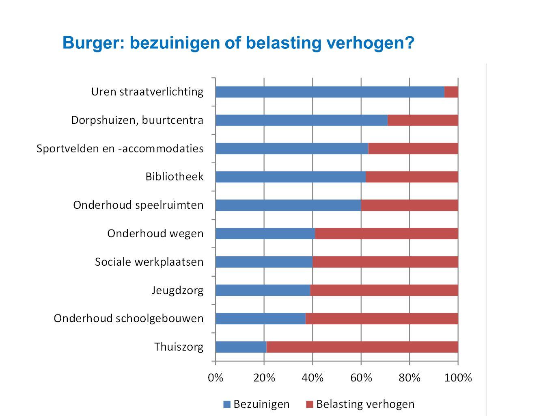 Datum 25.11.2008 Burger: bezuinigen of belasting verhogen