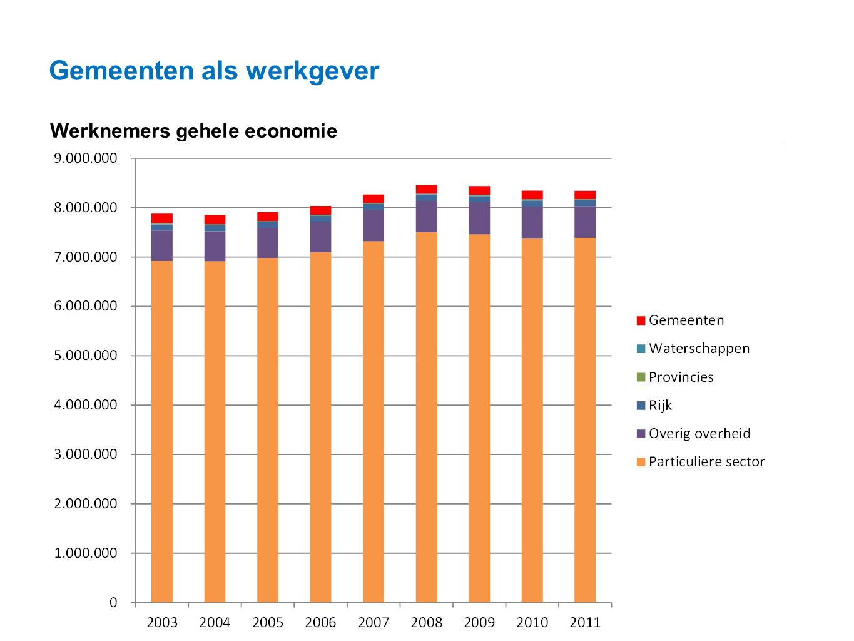 Datum 25.11.2008 Gemeenten als werkgever Werknemers gehele economie
