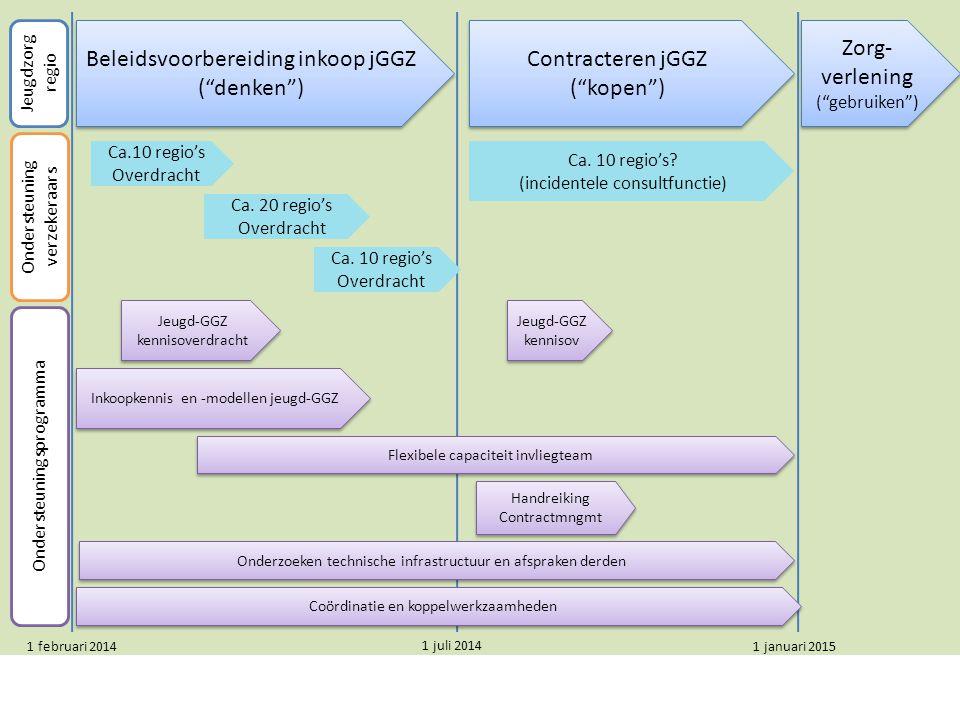 Beleidsvoorbereiding inkoop jGGZ ( denken ) Beleidsvoorbereiding inkoop jGGZ ( denken ) Contracteren jGGZ ( kopen ) Zorg- verlening ( gebruiken ) Zorg- verlening ( gebruiken ) Ca.10 regio's Overdracht Ca.